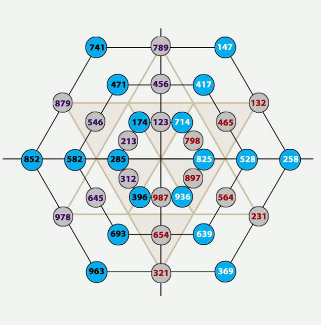 the bsm analysis unveils a possible existence of stable symmetrical  structure comprised of six gold atoms